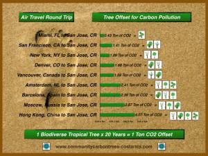 Carbon offset.001
